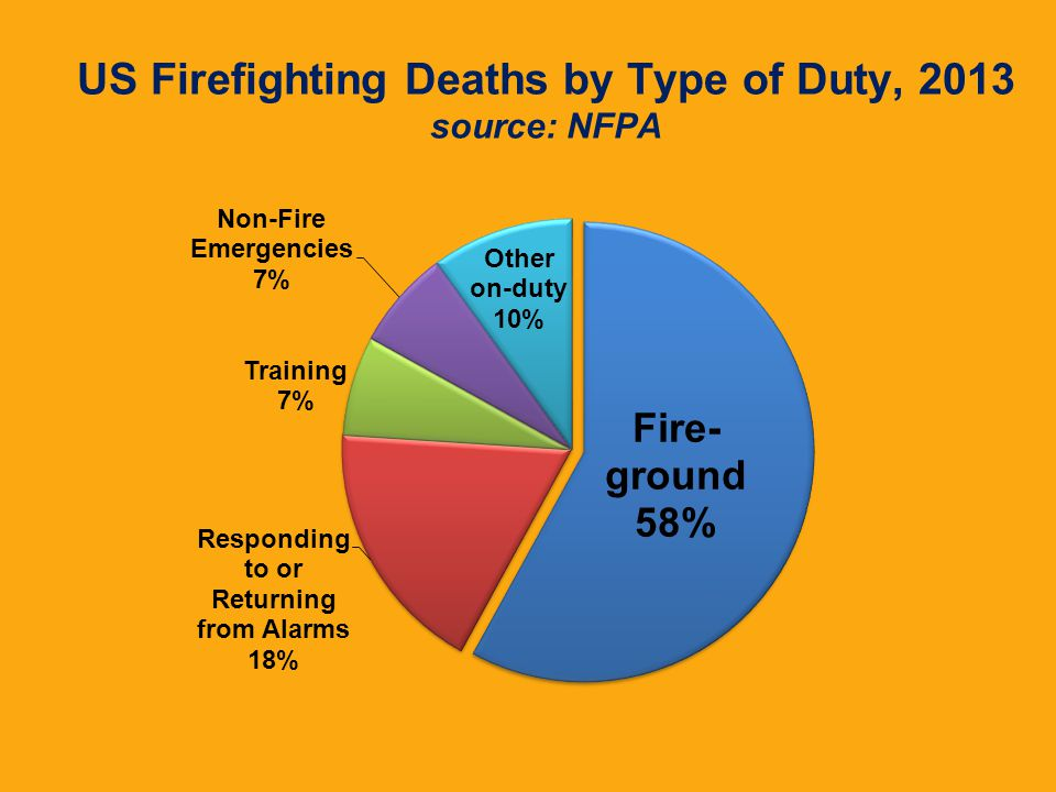 US Firefighting Deaths by Type of Duty, 2013 source: NFPA