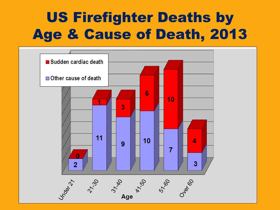 US Firefighter Deaths by Age & Cause of Death, 2013