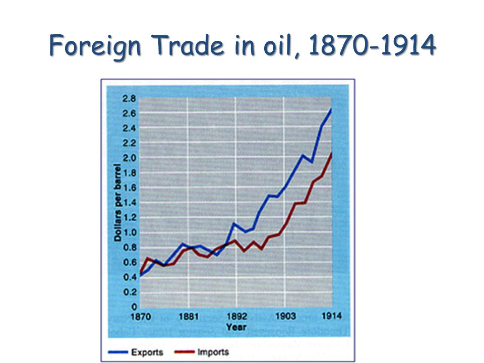Foreign Trade in oil, 1870-1914