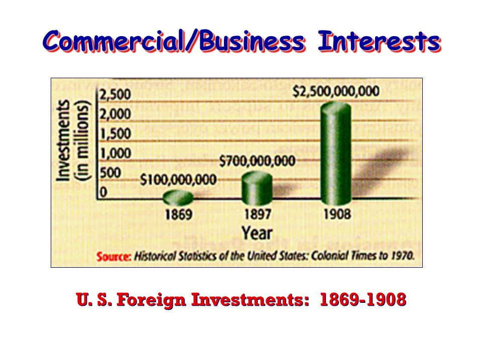 Commercial/Business Interests U. S. Foreign Investments: 1869-1908