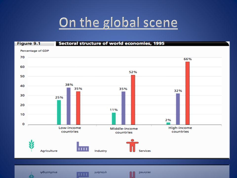 On the global scene