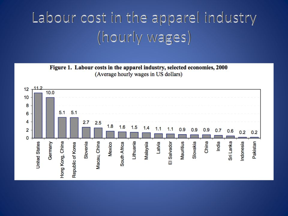 Labour cost in the apparel industry (hourly wages)
