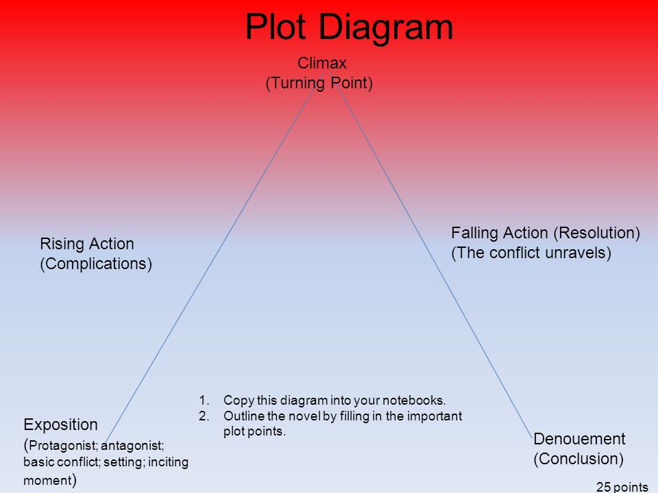 Plot Diagram Climax (Turning Point) Falling Action (Resolution)