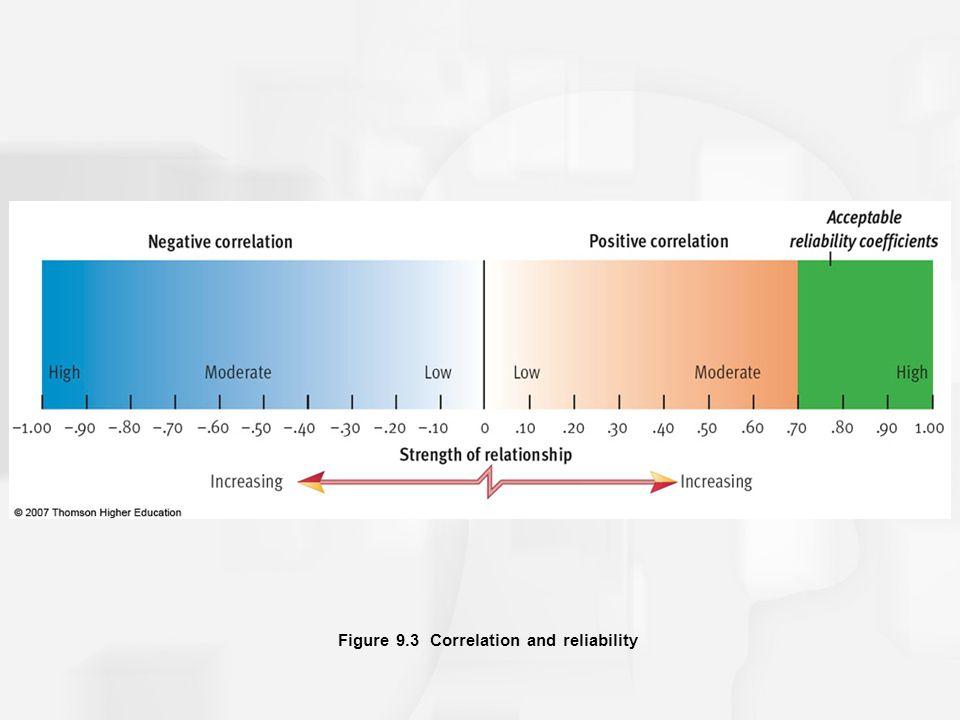 Figure 9.3 Correlation and reliability