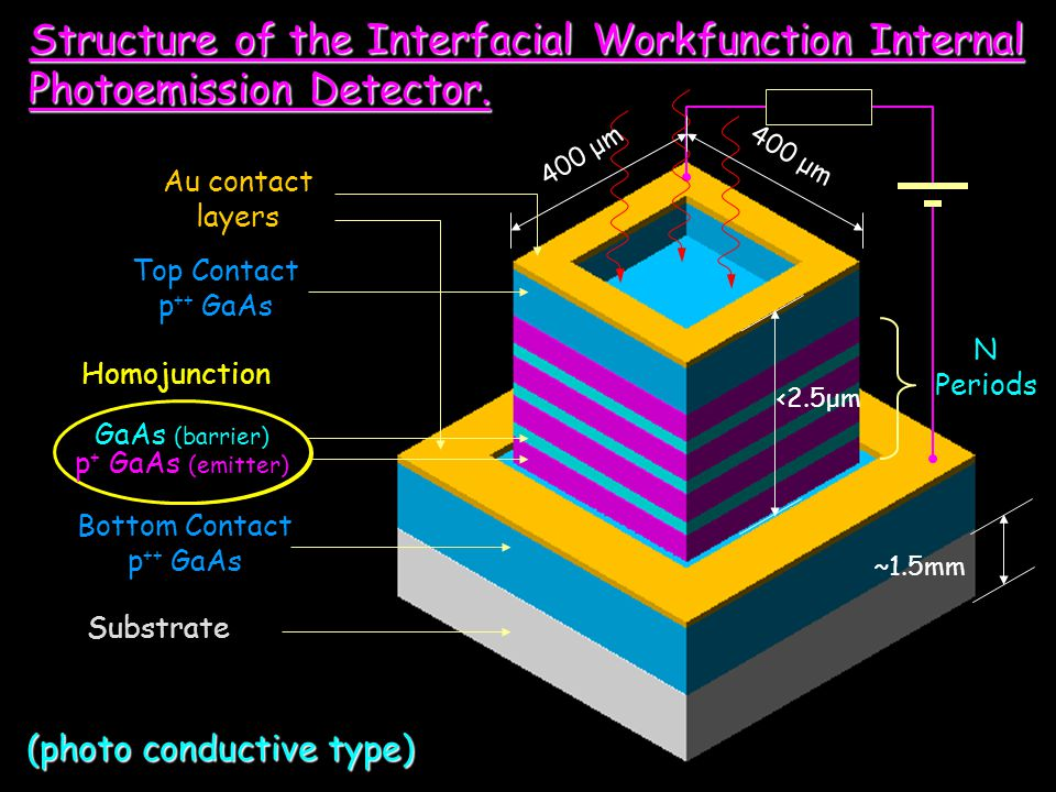 Structure of the Interfacial Workfunction Internal Photoemission Detector.