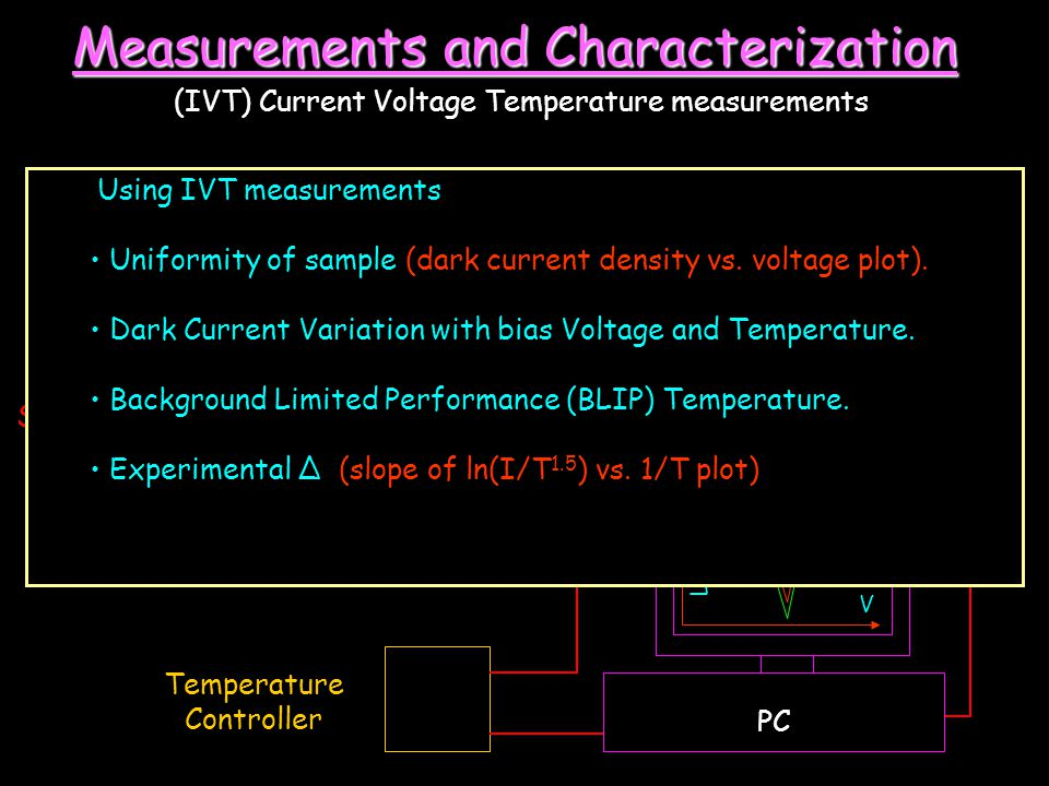 Measurements and Characterization