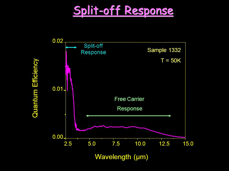 Split-off Response Quantum Efficiency Wavelength (µm) Sample 1332