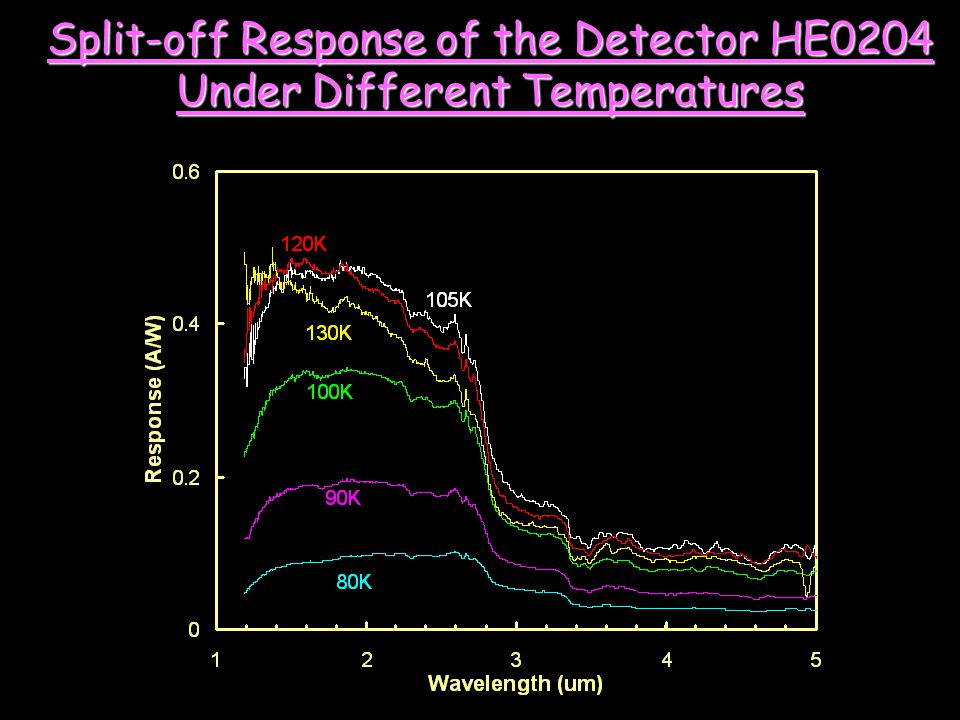 Split-off Response of the Detector HE0204 Under Different Temperatures