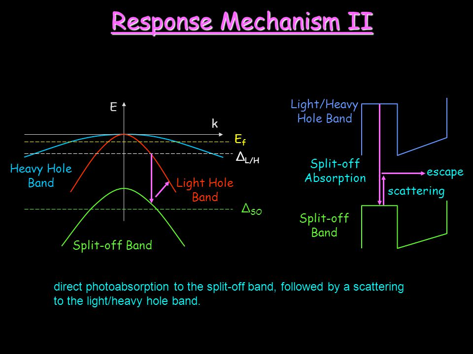 Response Mechanism II Light/Heavy Hole Band E k Ef ΔL/H