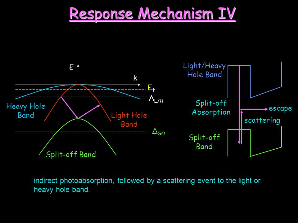 Response Mechanism IV Light/Heavy Hole Band E k Ef ΔL/H