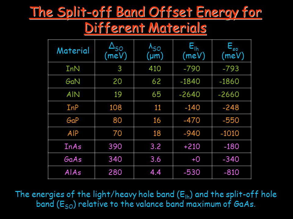 The Split-off Band Offset Energy for Different Materials