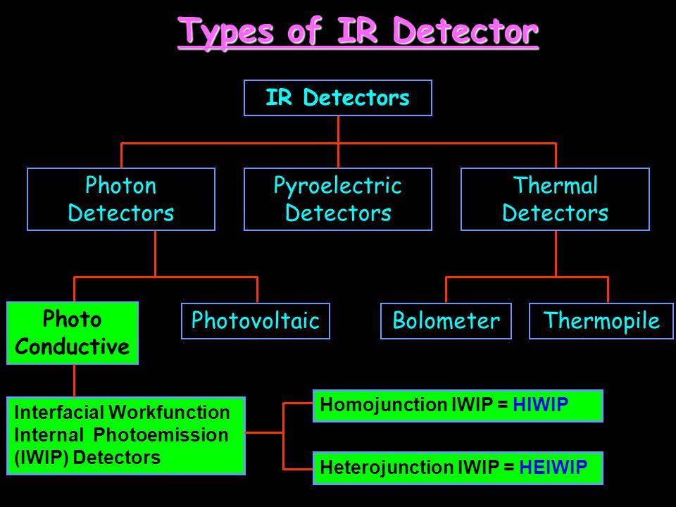 Pyroelectric Detectors