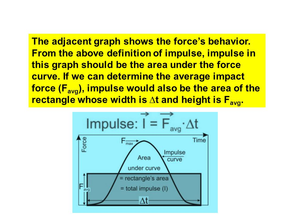 The adjacent graph shows the force's behavior