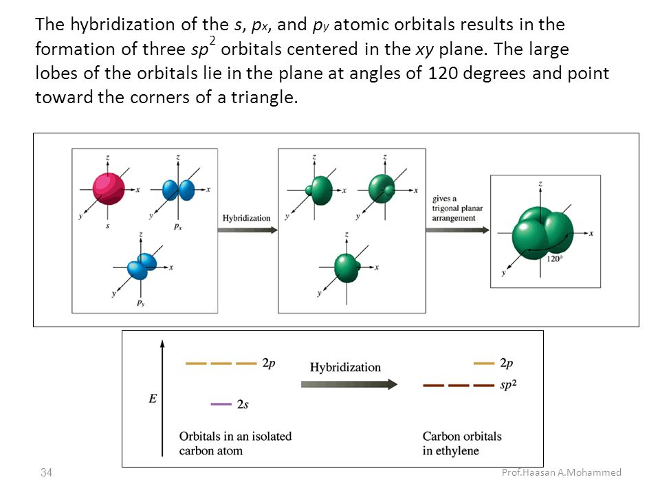 The hybridization of the s, px, and py atomic orbitals results in the formation of three sp2 orbitals centered in the xy plane. The large lobes of the orbitals lie in the plane at angles of 120 degrees and point toward the corners of a triangle.
