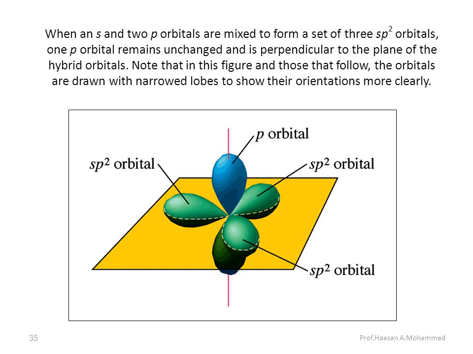 When an s and two p orbitals are mixed to form a set of three sp2 orbitals, one p orbital remains unchanged and is perpendicular to the plane of the hybrid orbitals. Note that in this figure and those that follow, the orbitals are drawn with narrowed lobes to show their orientations more clearly.