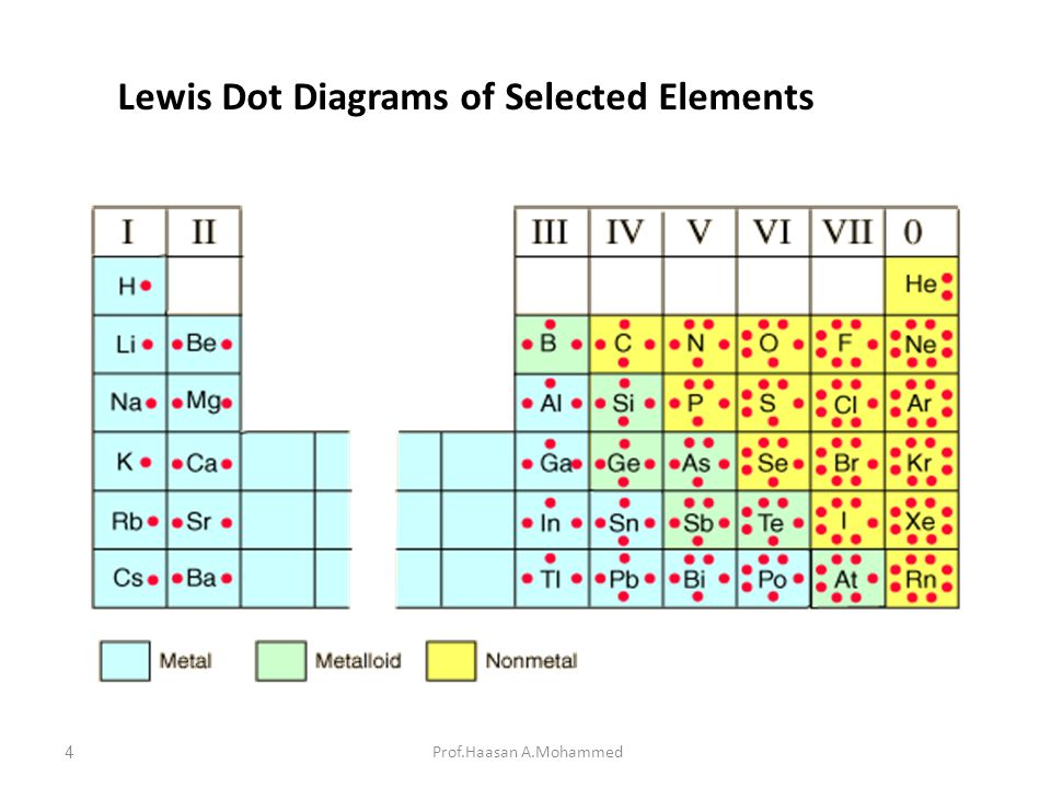 Lewis Dot Diagrams of Selected Elements