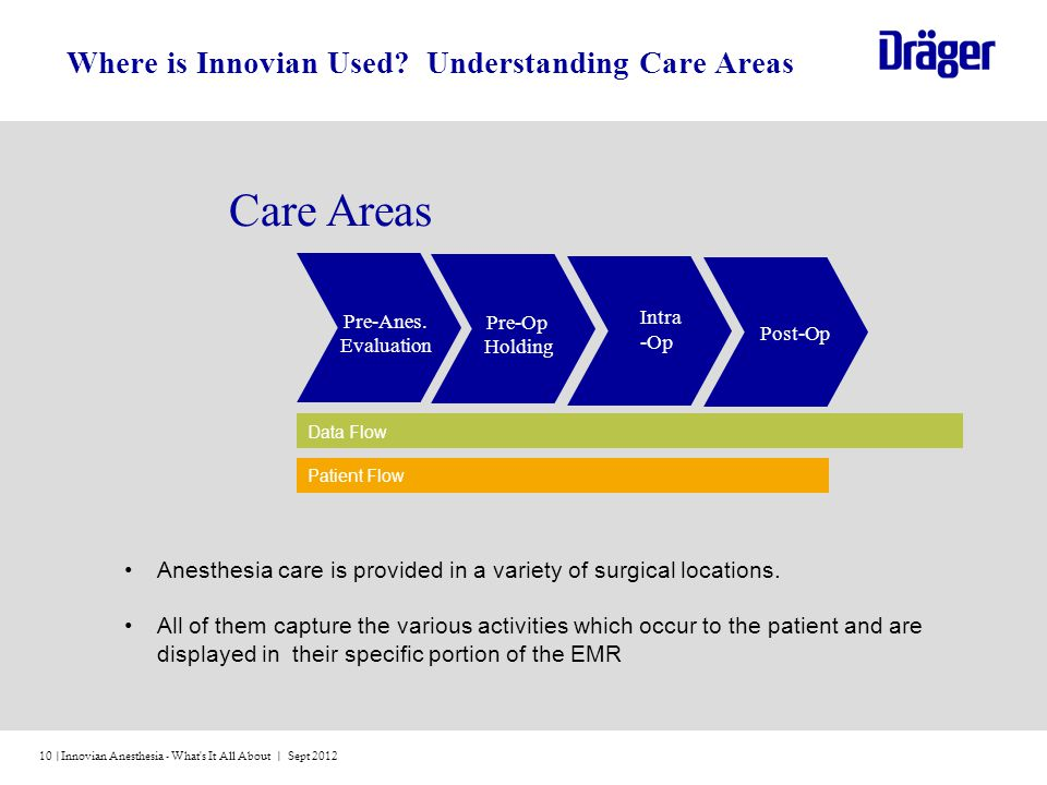 Where is Innovian Used Understanding Care Areas