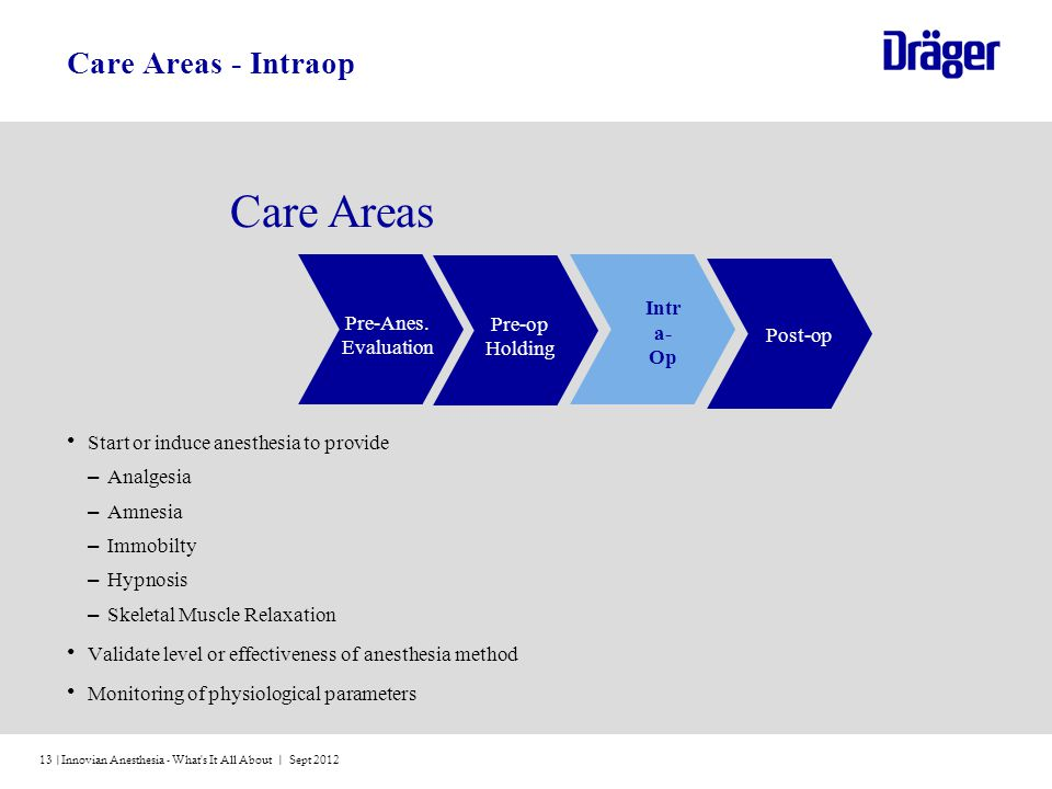 Care Areas Care Areas - Intraop Intra-Op Pre-Anes. Pre-op Evaluation