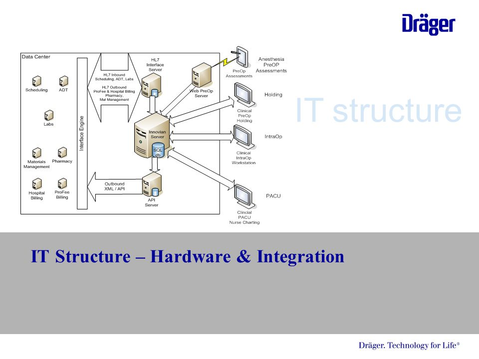 IT Structure – Hardware & Integration