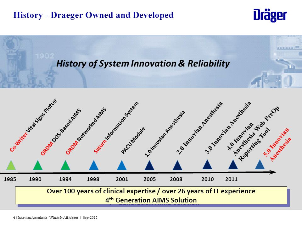 History - Draeger Owned and Developed