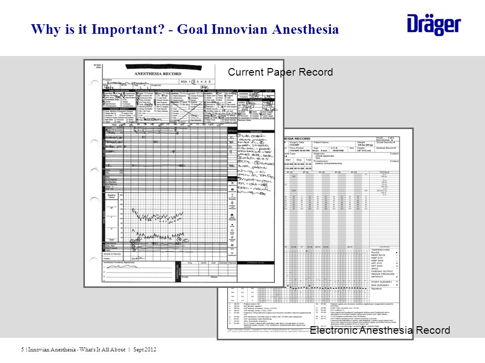 Why is it Important - Goal Innovian Anesthesia