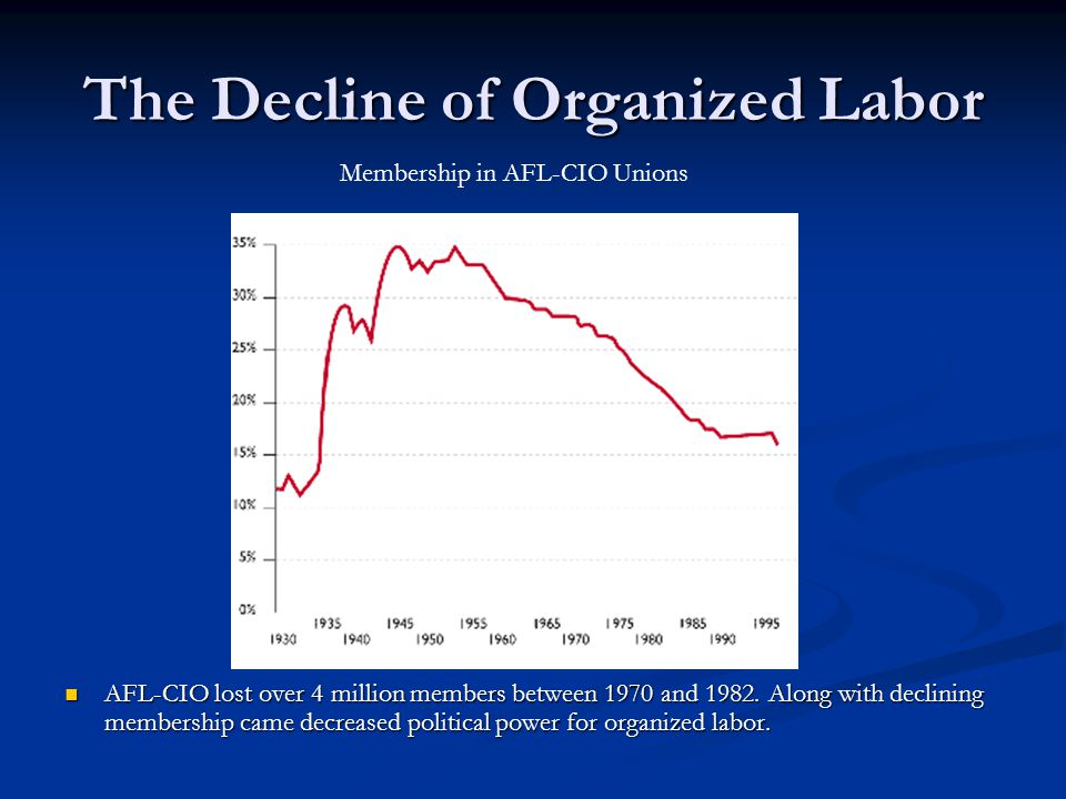 The Decline of Organized Labor