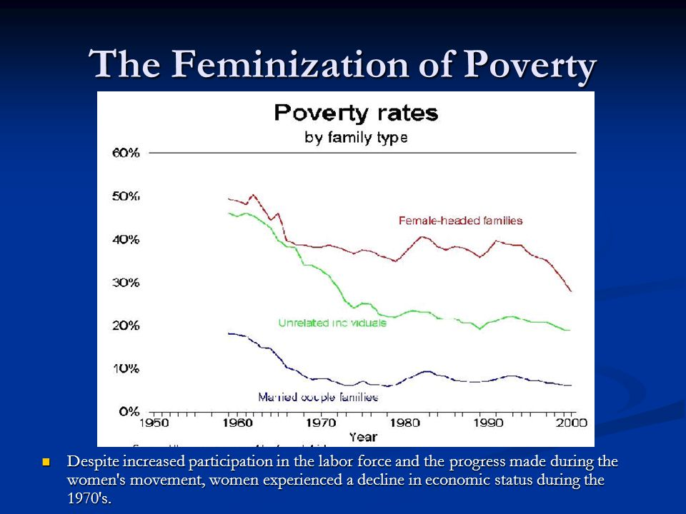 The Feminization of Poverty