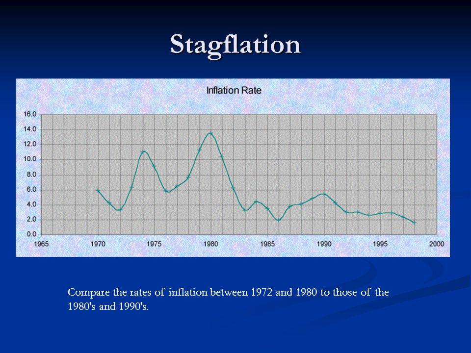 Stagflation Compare the rates of inflation between 1972 and 1980 to those of the 1980 s and 1990 s.