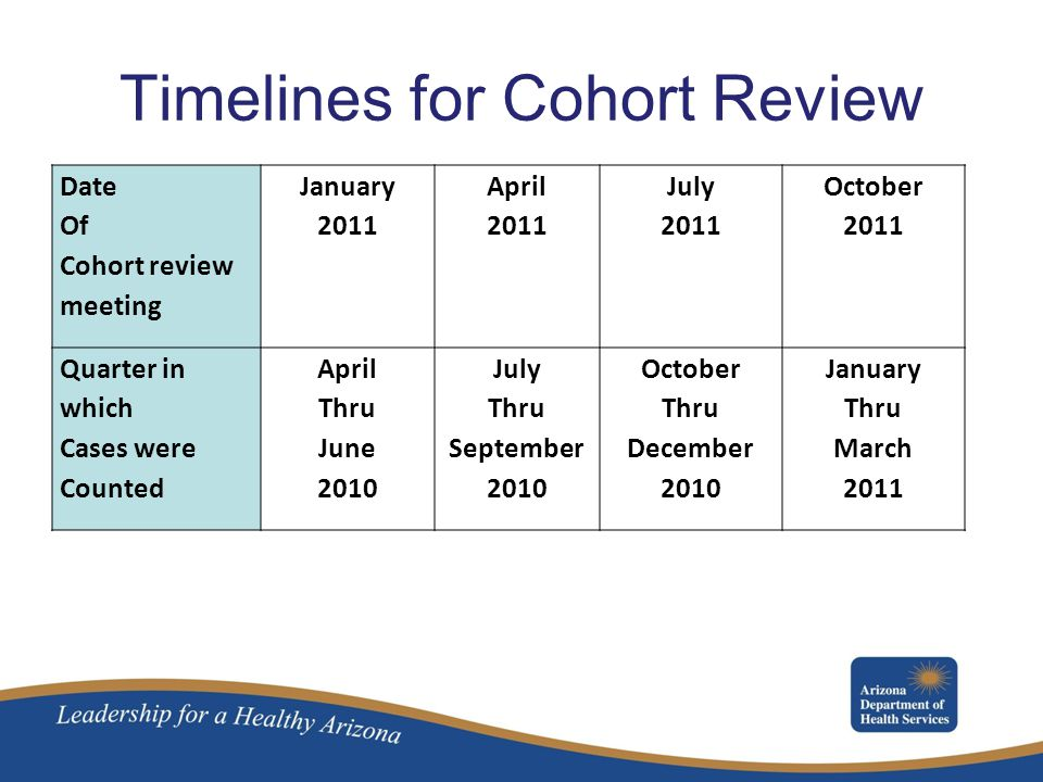 Timelines for Cohort Review