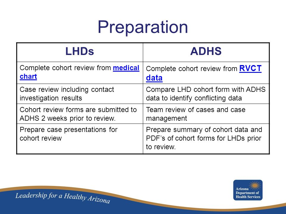 Preparation LHDs ADHS Complete cohort review from medical chart