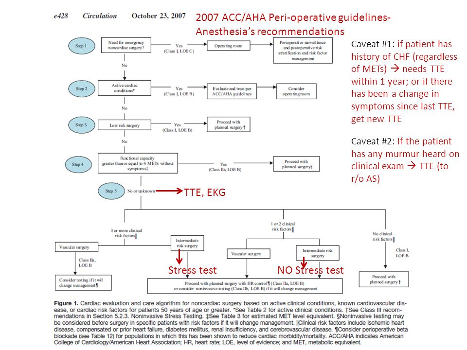 2007 ACC/AHA Peri-operative guidelines- Anesthesia's recommendations