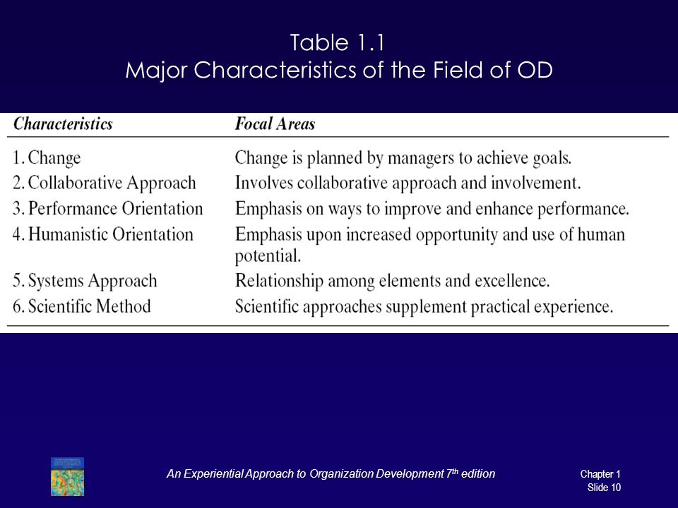 Table 1.1 Major Characteristics of the Field of OD
