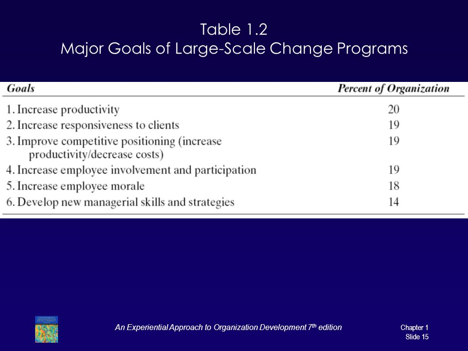 Table 1.2 Major Goals of Large-Scale Change Programs