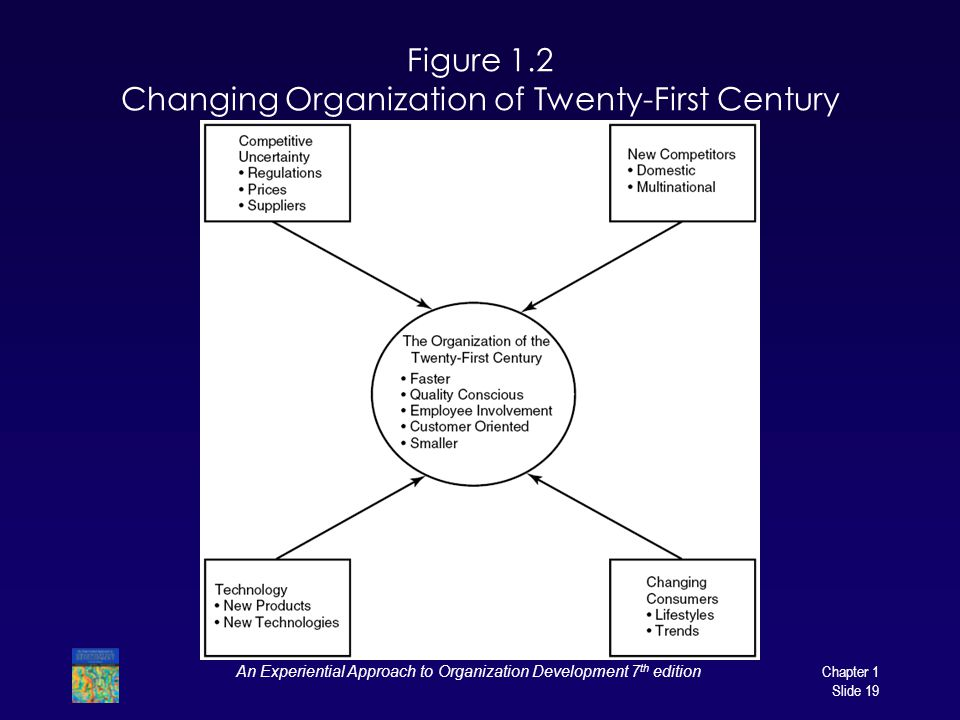 Figure 1.2 Changing Organization of Twenty-First Century