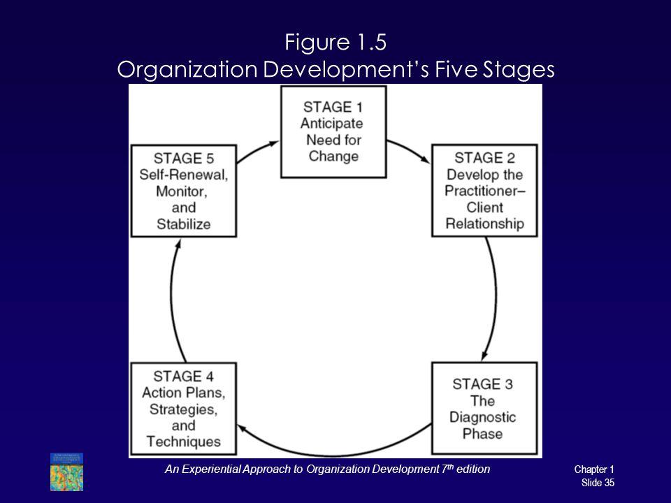 Figure 1.5 Organization Development's Five Stages