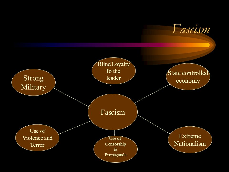 Fascism Strong Military Fascism State controlled economy Extreme