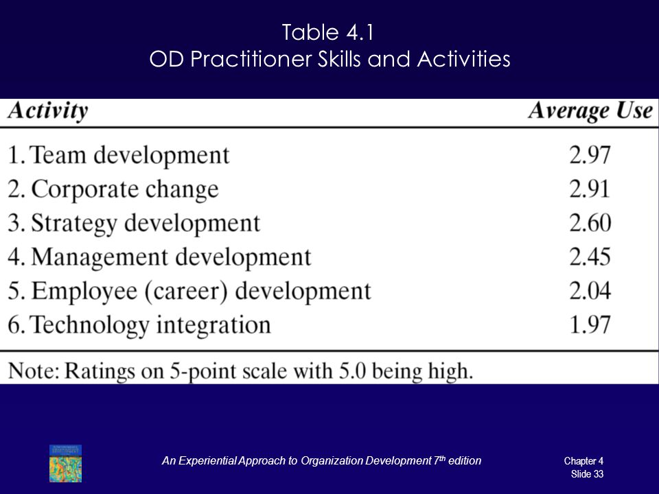 Table 4.1 OD Practitioner Skills and Activities
