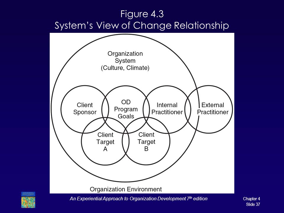 Figure 4.3 System's View of Change Relationship