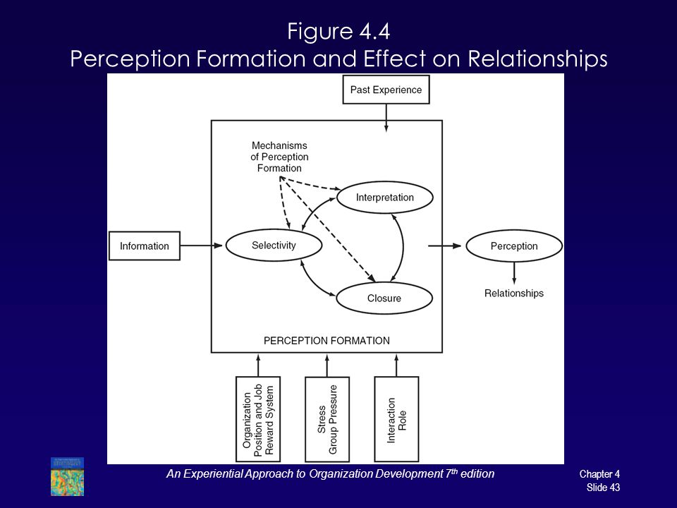 Figure 4.4 Perception Formation and Effect on Relationships