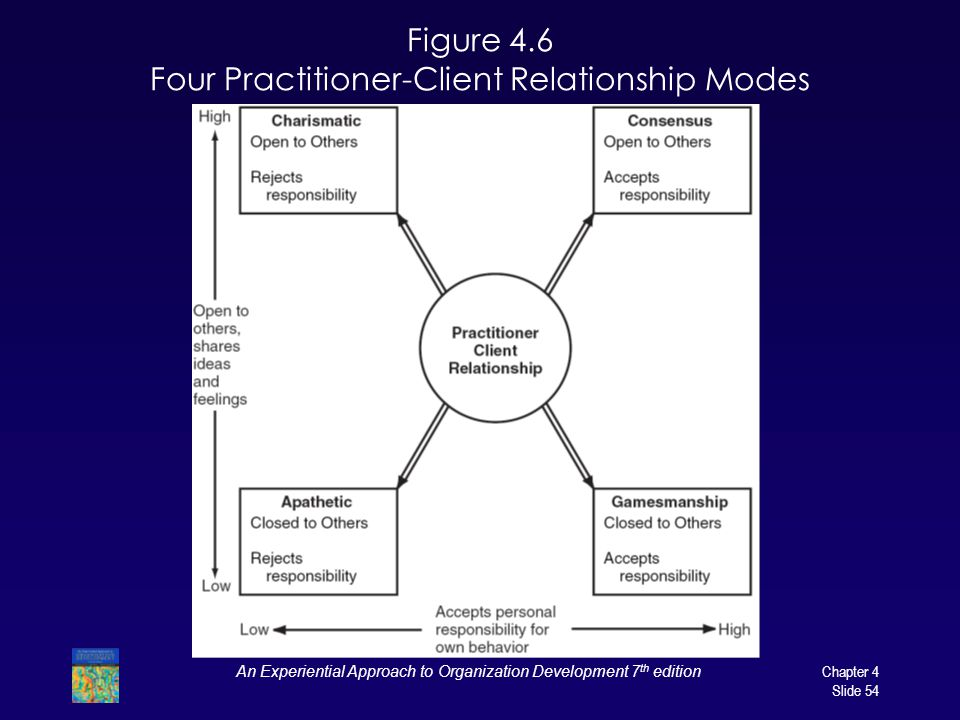 Figure 4.6 Four Practitioner-Client Relationship Modes