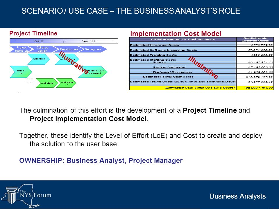 Implementation Cost Model