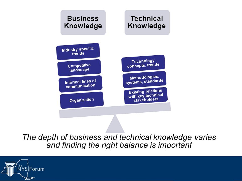 Business Knowledge Organization. Informal lines of communication. Competitive landscape. Industry specific trends.