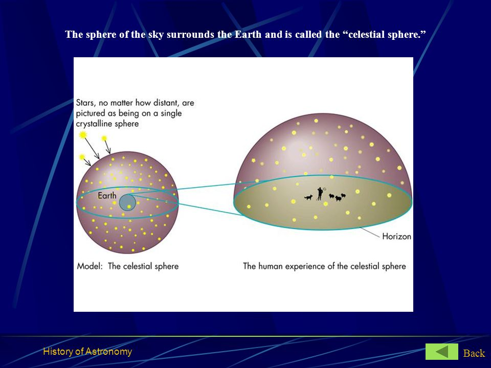 The sphere of the sky surrounds the Earth and is called the celestial sphere.