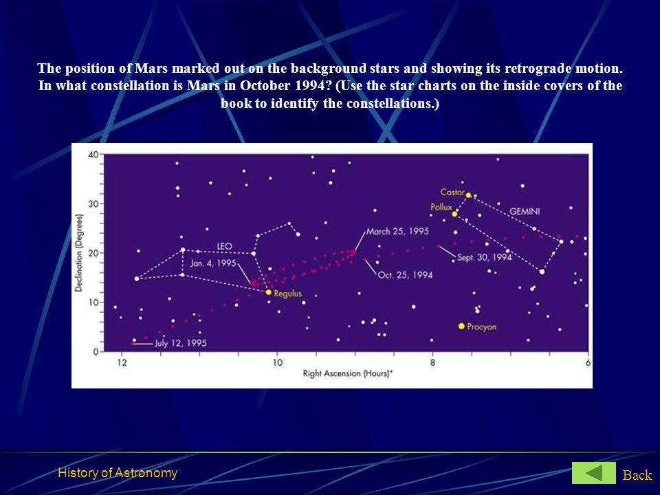 The position of Mars marked out on the background stars and showing its retrograde motion. In what constellation is Mars in October 1994 (Use the star charts on the inside covers of the book to identify the constellations.)