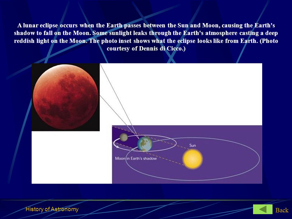 A lunar eclipse occurs when the Earth passes between the Sun and Moon, causing the Earth s shadow to fall on the Moon. Some sunlight leaks through the Earth s atmosphere casting a deep reddish light on the Moon. The photo inset shows what the eclipse looks like from Earth. (Photo courtesy of Dennis di Cicco.)