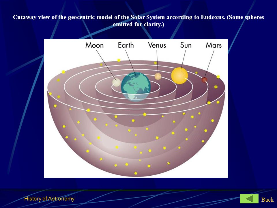 Cutaway view of the geocentric model of the Solar System according to Eudoxus. (Some spheres omitted for clarity.)