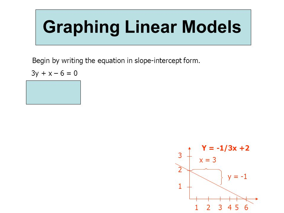 Graphing Linear Models