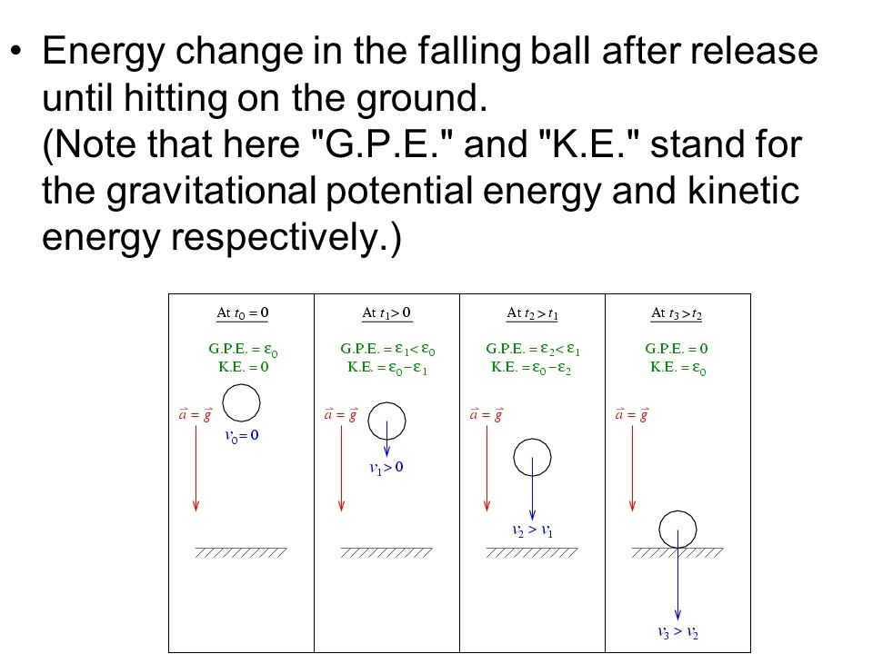 Energy change in the falling ball after release until hitting on the ground.