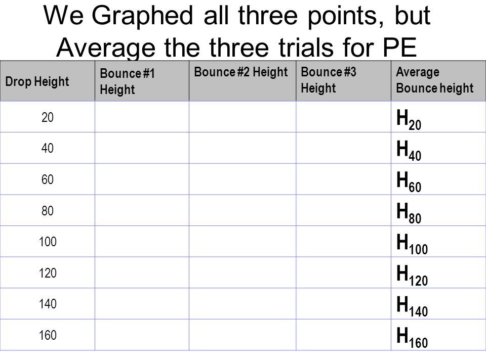 We Graphed all three points, but Average the three trials for PE