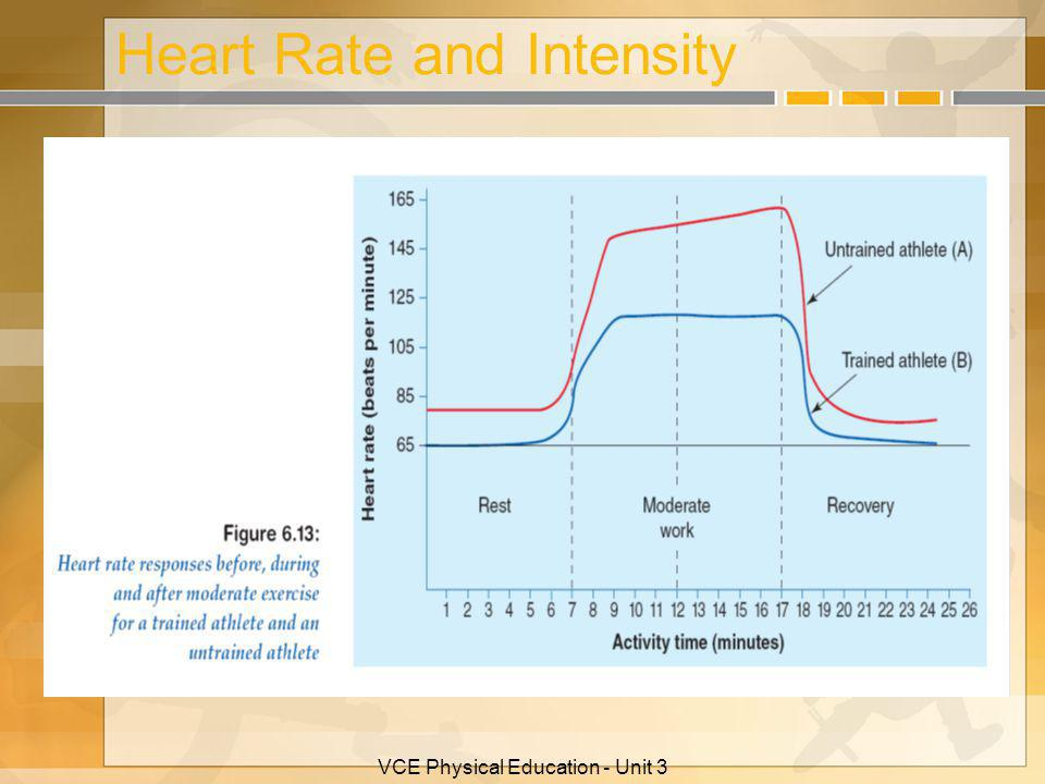 Heart Rate and Intensity